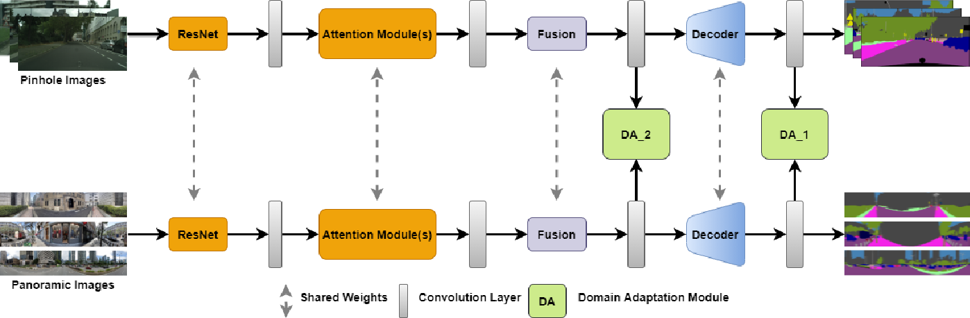 Figure 3 for DensePASS: Dense Panoramic Semantic Segmentation via Unsupervised Domain Adaptation with Attention-Augmented Context Exchange
