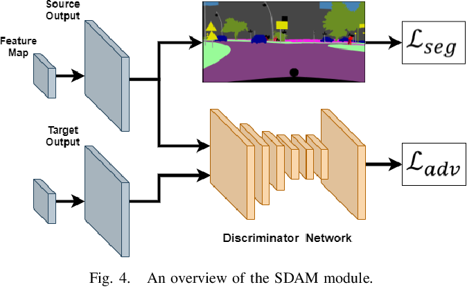 Figure 4 for DensePASS: Dense Panoramic Semantic Segmentation via Unsupervised Domain Adaptation with Attention-Augmented Context Exchange