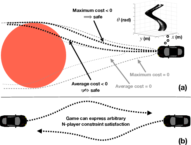 Figure 1 for Approximate Solutions to a Class of Reachability Games