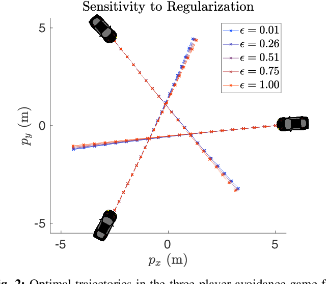 Figure 2 for Approximate Solutions to a Class of Reachability Games