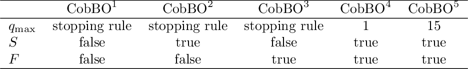 Figure 4 for CobBO: Coordinate Backoff Bayesian Optimization