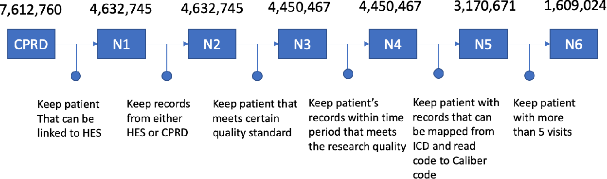 Figure 1 for BEHRT: Transformer for Electronic Health Records