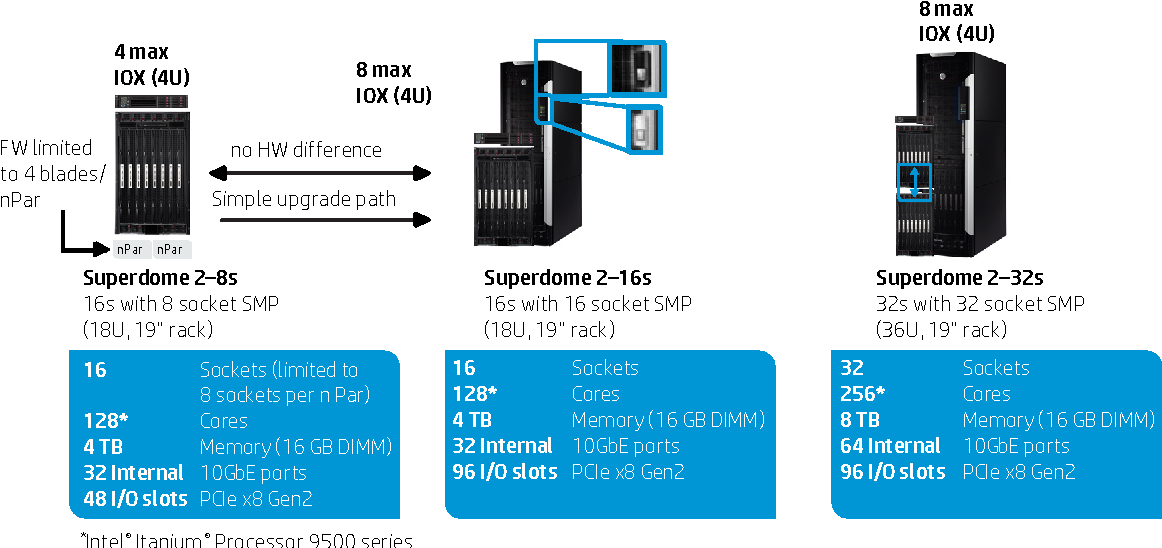 Hp Integrity Superdome 2 The Ultimate Mission Critical Platform