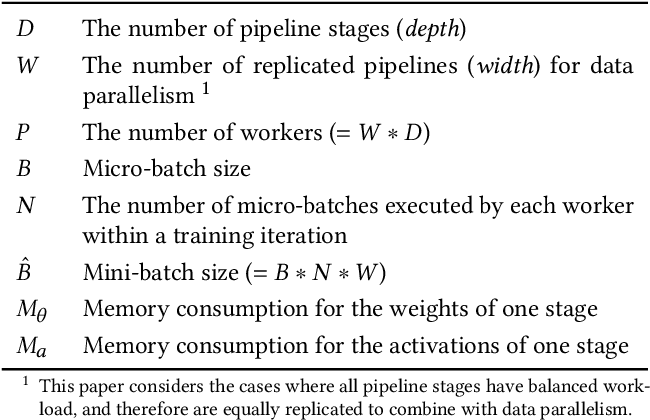 Figure 2 for Chimera: Efficiently Training Large-Scale Neural Networks with Bidirectional Pipelines