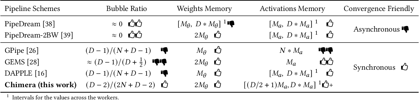 Figure 3 for Chimera: Efficiently Training Large-Scale Neural Networks with Bidirectional Pipelines