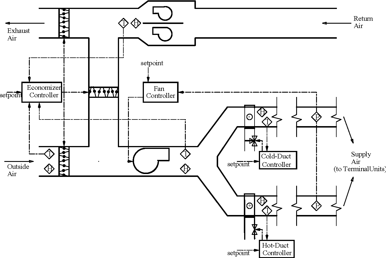 Figure 3 From 1 Fault Detection In Hvac Systems Using Model Based Air Handler Economizer Addition Electric Furnace Heating Schematic Of The Dual Duct Handling Unit