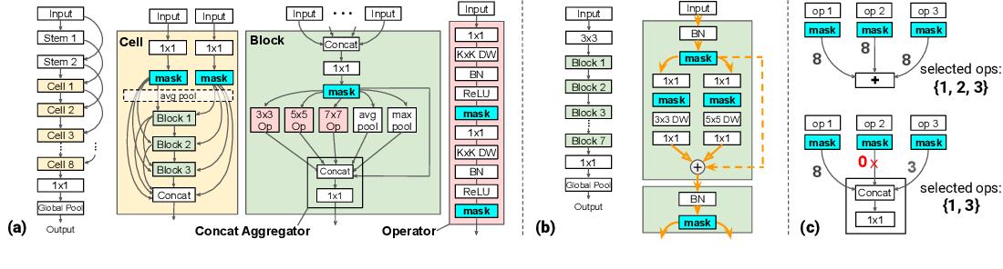Figure 1 for Fine-Grained Stochastic Architecture Search