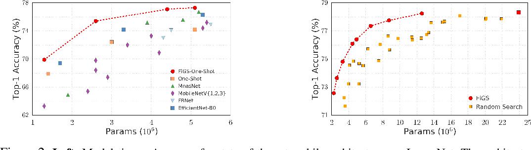 Figure 3 for Fine-Grained Stochastic Architecture Search