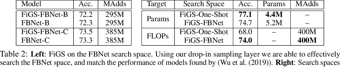Figure 4 for Fine-Grained Stochastic Architecture Search