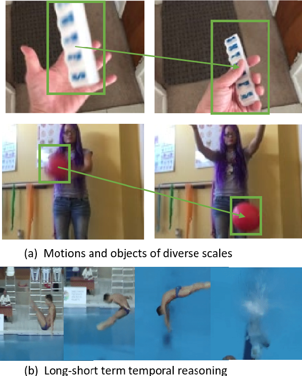 Figure 1 for Video-ception Network: Towards Multi-Scale Efficient Asymmetric Spatial-Temporal Interactions