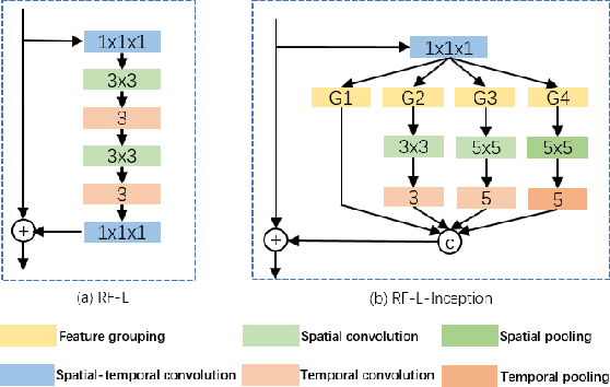 Figure 2 for Video-ception Network: Towards Multi-Scale Efficient Asymmetric Spatial-Temporal Interactions