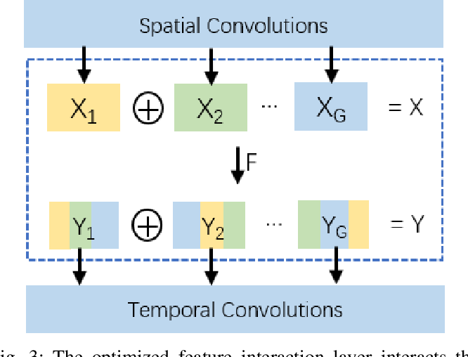 Figure 3 for Video-ception Network: Towards Multi-Scale Efficient Asymmetric Spatial-Temporal Interactions