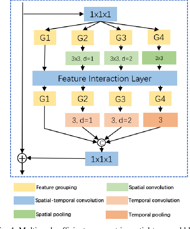 Figure 4 for Video-ception Network: Towards Multi-Scale Efficient Asymmetric Spatial-Temporal Interactions