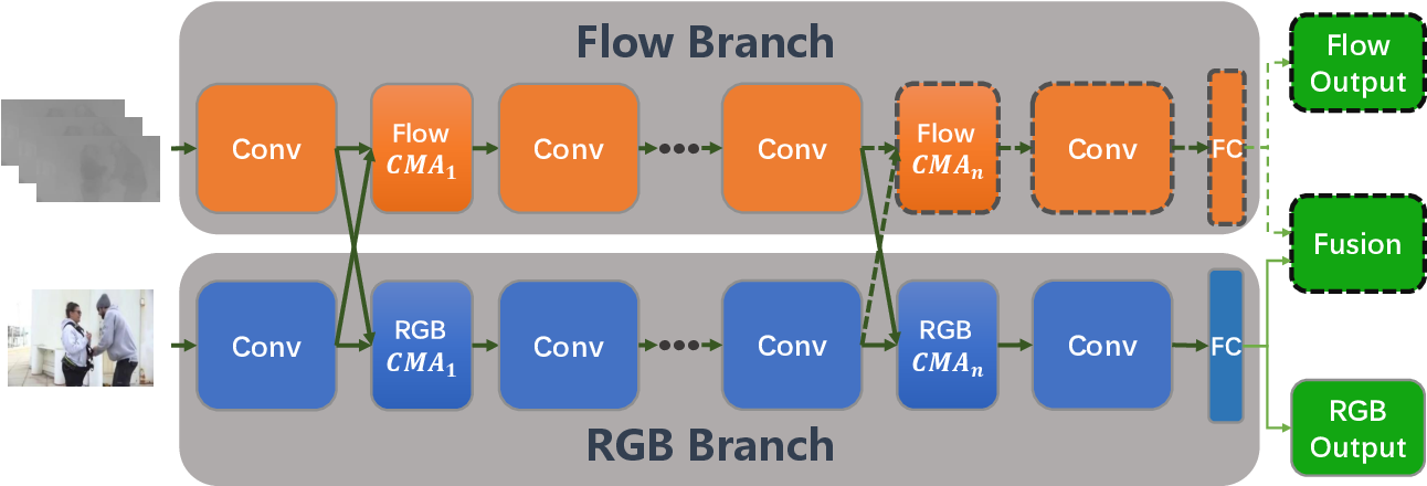 Figure 3 for Two-Stream Video Classification with Cross-Modality Attention