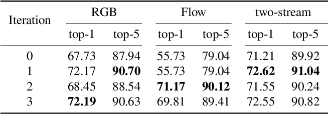 Figure 2 for Two-Stream Video Classification with Cross-Modality Attention