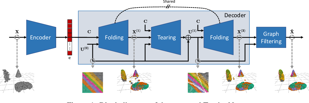 Figure 1 for TearingNet: Point Cloud Autoencoder to Learn Topology-Friendly Representations