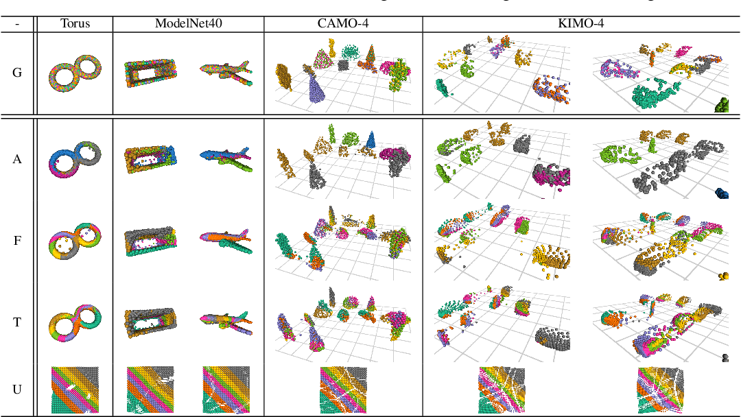 Figure 2 for TearingNet: Point Cloud Autoencoder to Learn Topology-Friendly Representations
