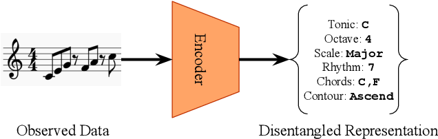 Figure 1 for dMelodies: A Music Dataset for Disentanglement Learning