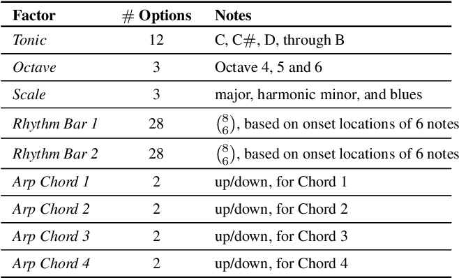 Figure 2 for dMelodies: A Music Dataset for Disentanglement Learning