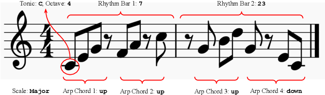 Figure 3 for dMelodies: A Music Dataset for Disentanglement Learning