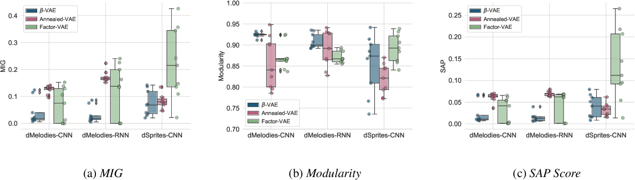 Figure 4 for dMelodies: A Music Dataset for Disentanglement Learning