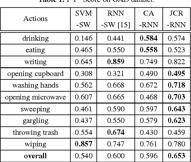 Figure 2 for Online Human Action Detection using Joint Classification-Regression Recurrent Neural Networks