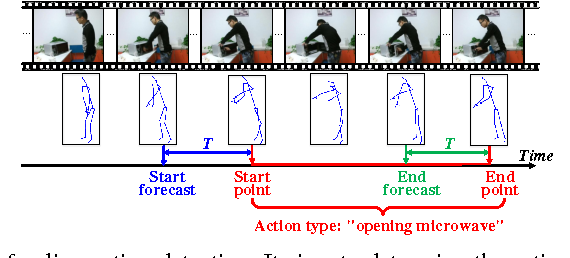 Figure 1 for Online Human Action Detection using Joint Classification-Regression Recurrent Neural Networks