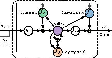 Figure 4 for Online Human Action Detection using Joint Classification-Regression Recurrent Neural Networks