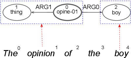 Figure 1 for A Differentiable Relaxation of Graph Segmentation and Alignment for AMR Parsing