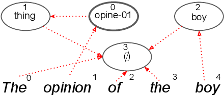 Figure 3 for A Differentiable Relaxation of Graph Segmentation and Alignment for AMR Parsing