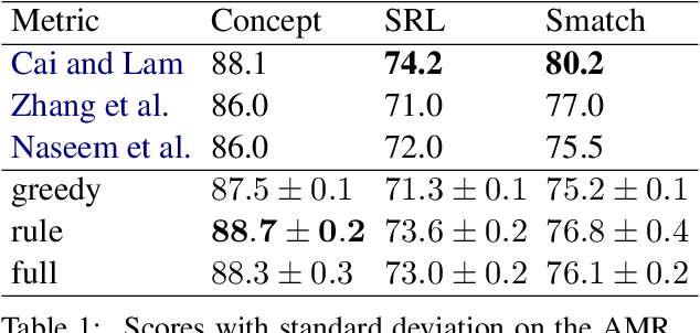 Figure 2 for A Differentiable Relaxation of Graph Segmentation and Alignment for AMR Parsing