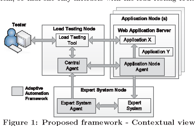 Towards an automated approach to use expert systems in the