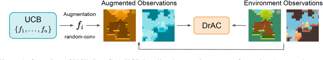 Figure 1 for Automatic Data Augmentation for Generalization in Deep Reinforcement Learning