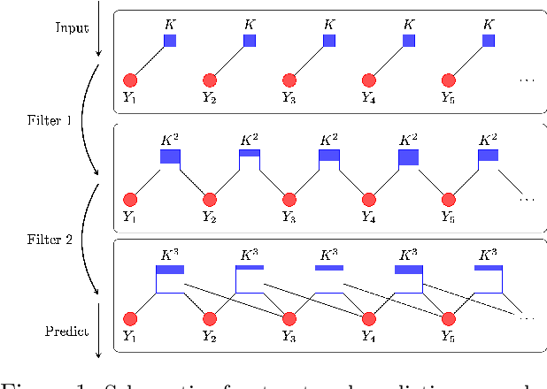 Figure 1 for Structured Prediction Cascades