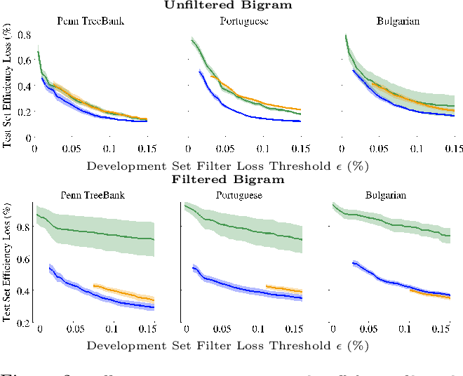Figure 4 for Structured Prediction Cascades