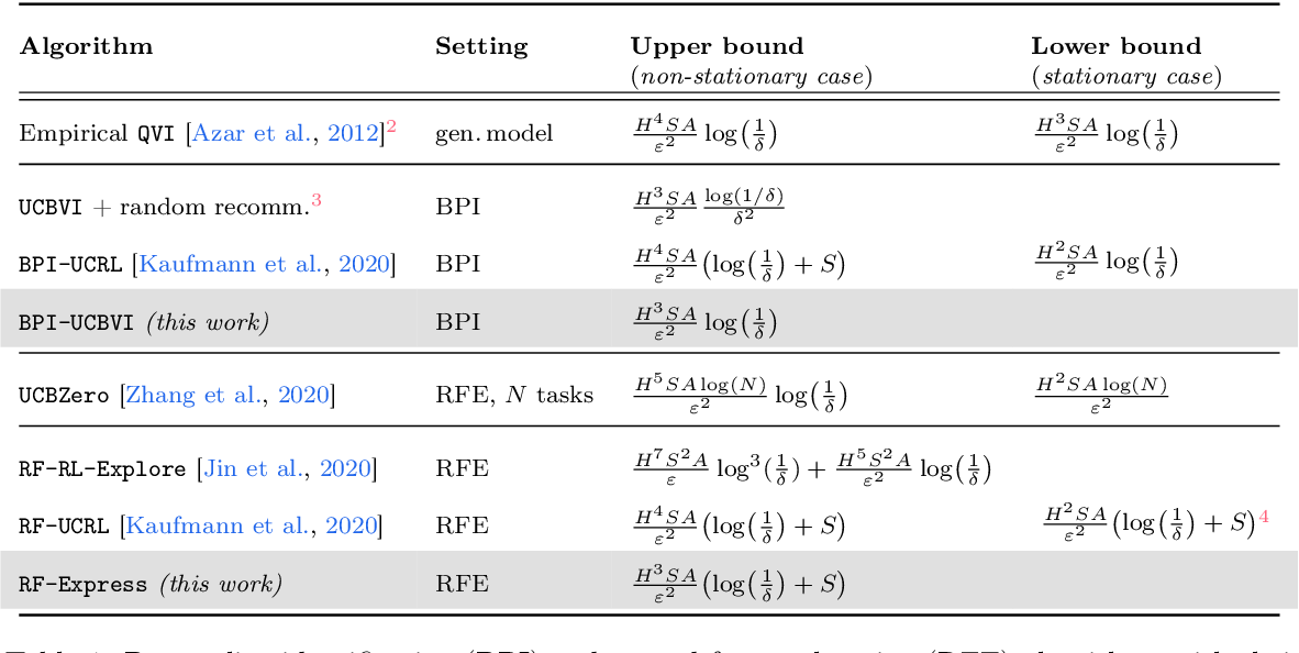 Figure 1 for Fast active learning for pure exploration in reinforcement learning