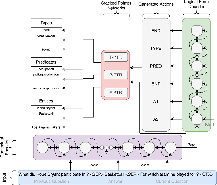 Figure 2 for Context Transformer with Stacked Pointer Networks for Conversational Question Answering over Knowledge Graphs