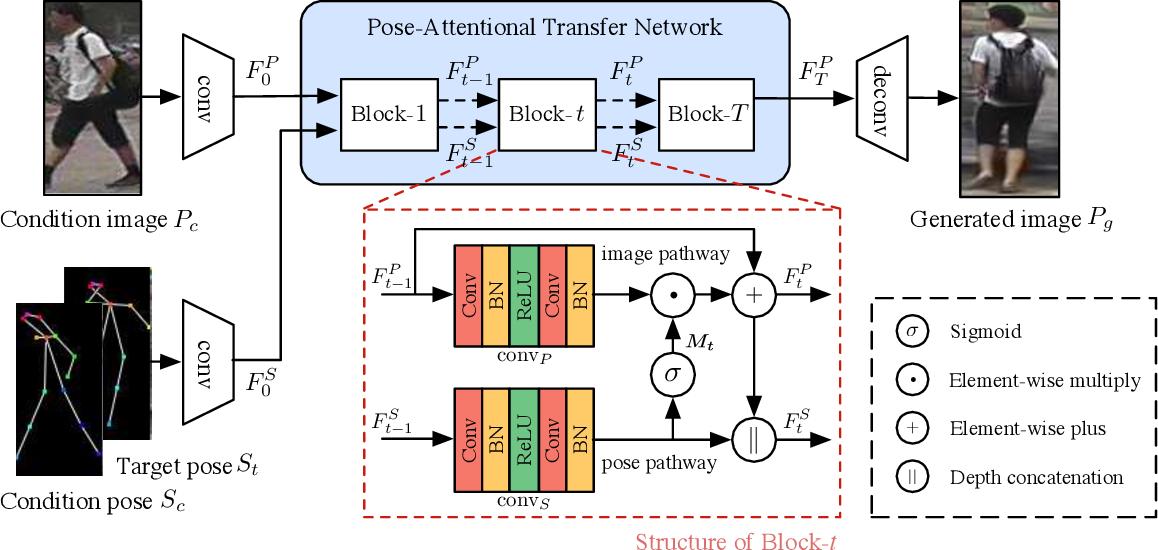 Figure 3 for Progressive Pose Attention Transfer for Person Image Generation