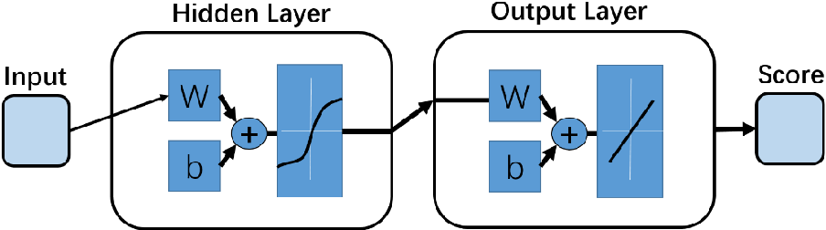Figure 1 for Computational prediction of RNA tertiary structures using machine learning methods