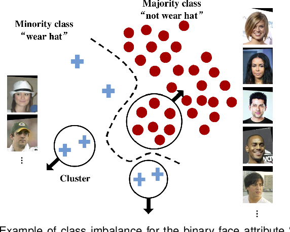 Figure 1 for Deep Imbalanced Learning for Face Recognition and Attribute Prediction