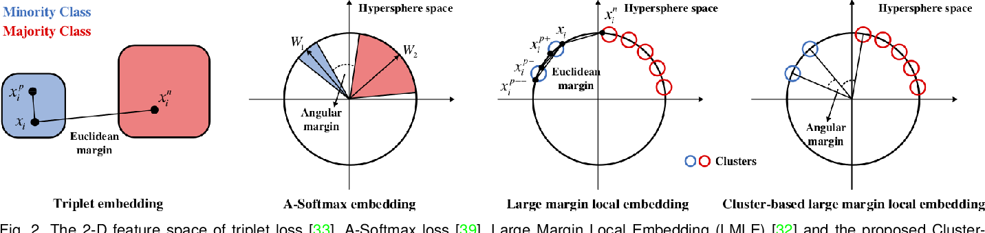 Figure 3 for Deep Imbalanced Learning for Face Recognition and Attribute Prediction