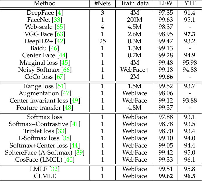 Figure 4 for Deep Imbalanced Learning for Face Recognition and Attribute Prediction