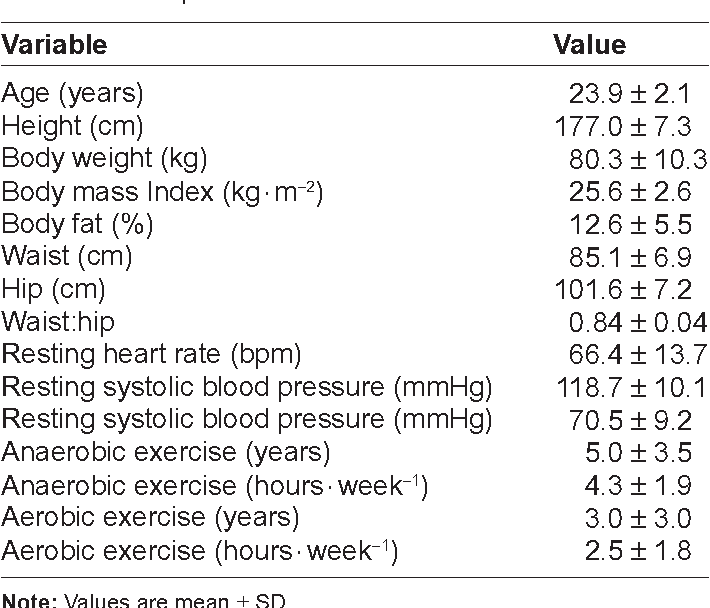 Table 1. Descriptive characteristics of exercise-trained men.