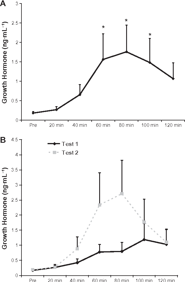 Figure 1. Serum growth hormone of 13 exercise-trained men before and during the two-hour period after oral intake of supplement. Pooled values for Tests 1 and 2 are presented in panel A. Time (P = 0.10); 60 min (P = 0.04), 80 min (P = 0.02), and 100 min (P = 0.05) greater than Pre. Independent values for Test 1 and Test 2 are presented in panel B. Test × time (P = 0.39). Test (P = 0.02). Time (P = 0.01); 60 min (P = 0.01), 80 min (P = 0.004), and 100 min (P = 0.02) greater than Pre. note: Values are mean ± SeM.