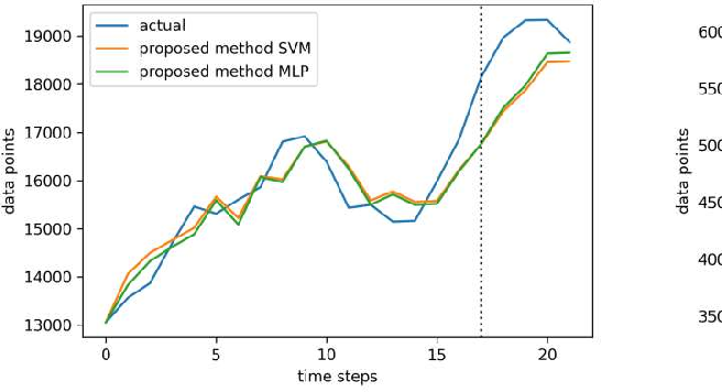 Figure 1 for A novel method of fuzzy time series forecasting based on interval index number and membership value using support vector machine