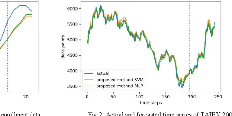 Figure 3 for A novel method of fuzzy time series forecasting based on interval index number and membership value using support vector machine