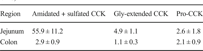Table 3 CCK and its precursors in the mouse intestine (pmol/g tissue, n = 6)