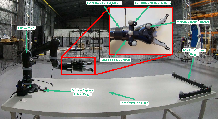 Figure 2 for Benchmarking Simulated Robotic Manipulation through a Real World Dataset