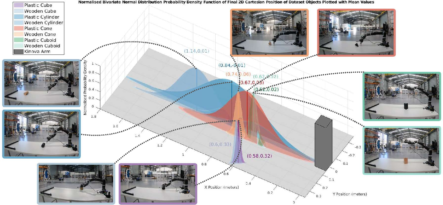 Figure 3 for Benchmarking Simulated Robotic Manipulation through a Real World Dataset