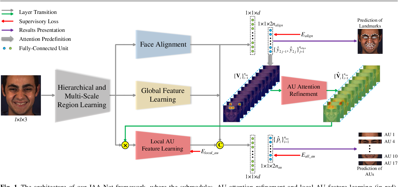 Figure 1 for JAA-Net: Joint Facial Action Unit Detection and Face Alignment via Adaptive Attention